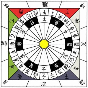 24 cardinal directions